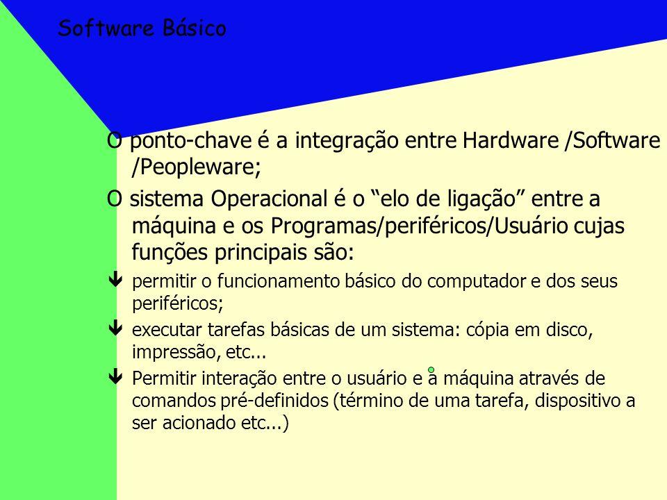 Software Básico O ponto-chave é a integração entre Hardware /Software /Peopleware; O sistema Operacional é o elo de ligação entre a máquina e os Progr
