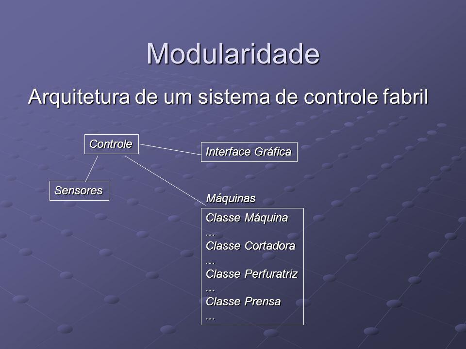 Modularidade Arquitetura de um sistema de controle fabril Controle Sensores Interface Gráfica Máquinas Classe Máquina... Classe Cortadora... Classe Pe