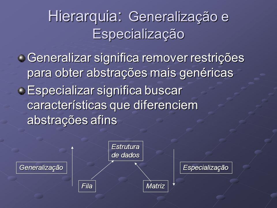 Hierarquia : Generalização e Especialização Generalizar significa remover restrições para obter abstrações mais genéricas Especializar significa buscar características que diferenciem abstrações afins Estrutura de dados FilaMatriz GeneralizaçãoEspecialização