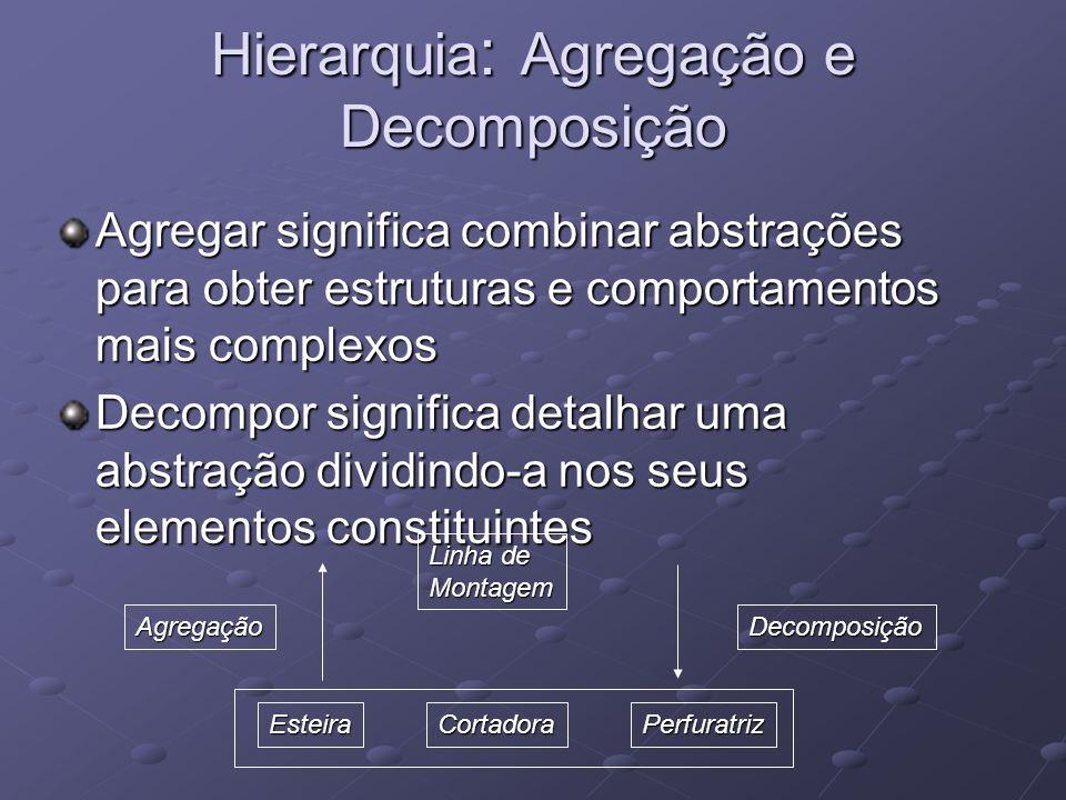 Hierarquia : Agregação e Decomposição Agregar significa combinar abstrações para obter estruturas e comportamentos mais complexos Decompor significa detalhar uma abstração dividindo-a nos seus elementos constituintes Linha de Montagem EsteiraCortadoraPerfuratriz DecomposiçãoAgregação