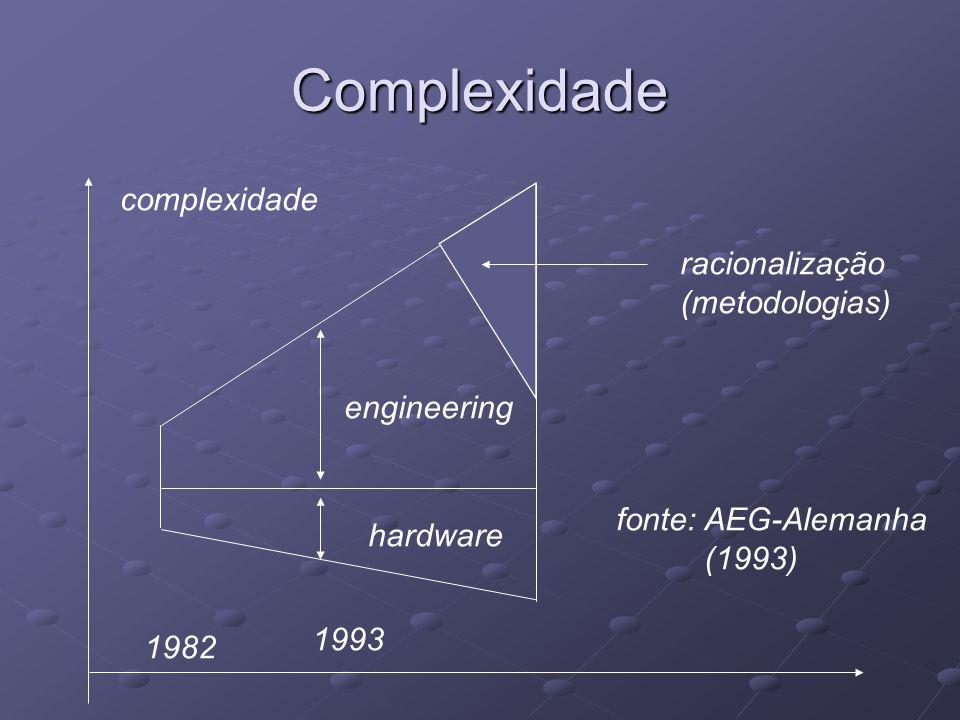 Complexidade hardware engineering complexidade 1982 1993 racionalização (metodologias) fonte: AEG-Alemanha (1993)