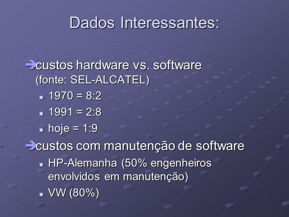 Dados Interessantes: ècustos hardware vs. software (fonte: SEL-ALCATEL) 1970 = 8:2 1970 = 8:2 1991 = 2:8 1991 = 2:8 hoje = 1:9 hoje = 1:9 ècustos com