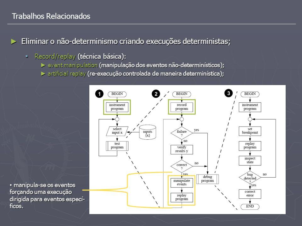 Trabalhos Relacionados Eliminar o não-determinismo criando execuções deterministas; Eliminar o não-determinismo criando execuções deterministas; Recor