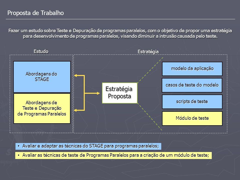 Proposta de Trabalho Abordagens do STAGE Abordagens de Teste e Depuração de Programas Paralelos EstratégiaProposta modelo da aplicação casos de teste