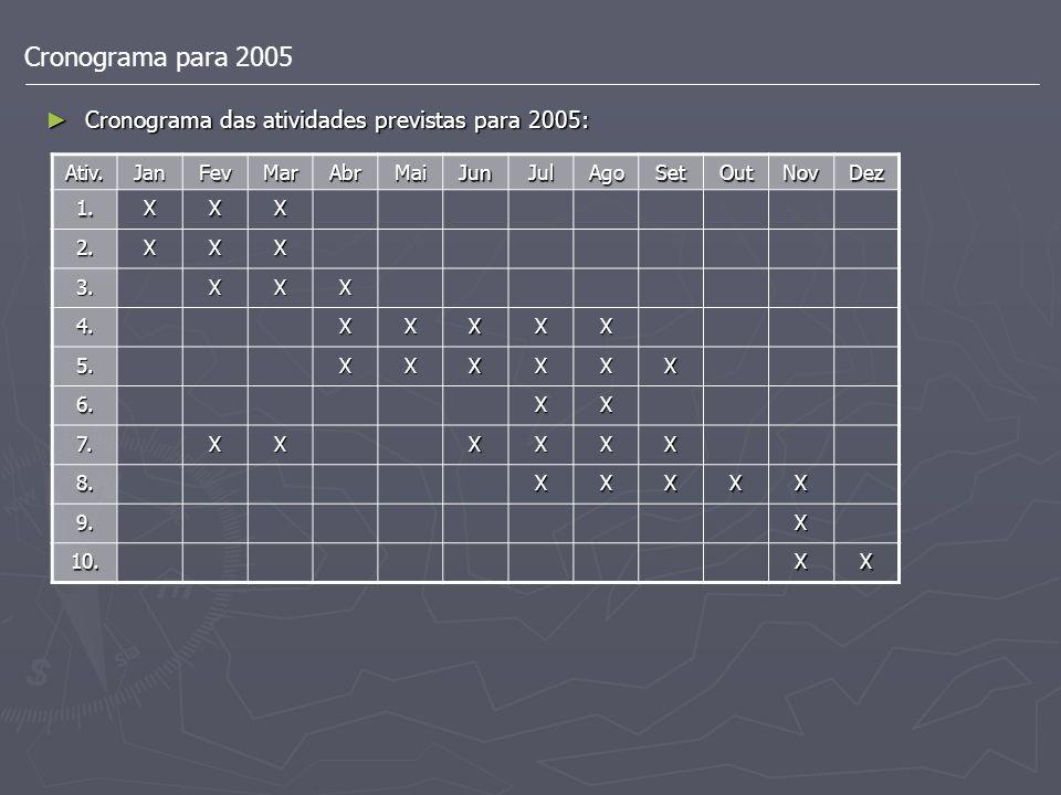 Cronograma para 2005 Cronograma das atividades previstas para 2005: Cronograma das atividades previstas para 2005: Ativ.JanFevMarAbrMaiJunJulAgoSetOut