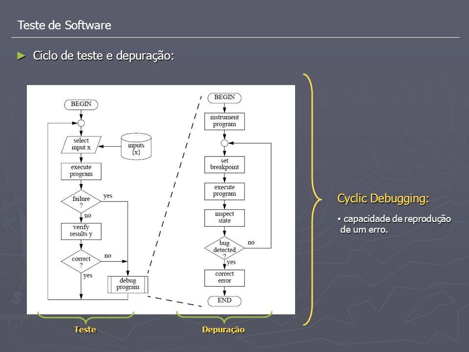 Teste de Software Ciclo de teste e depuração: Ciclo de teste e depuração: DepuraçãoTeste Cyclic Debugging: capacidade de reprodução capacidade de repr