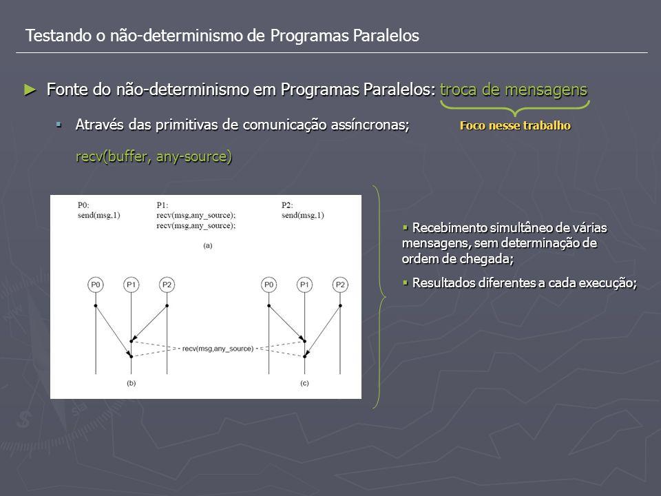Testando o não-determinismo de Programas Paralelos Fonte do não-determinismo em Programas Paralelos: troca de mensagens Fonte do não-determinismo em P