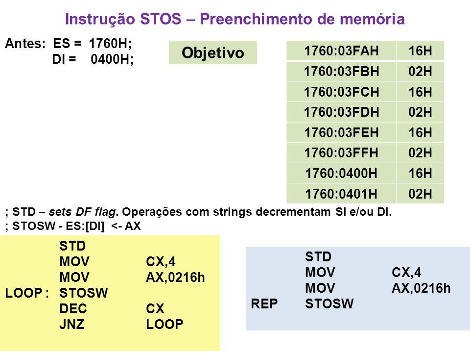 Instrução STOS – Preenchimento de memória Antes: ES = 1760H; DI = 0400H; 1760:03FAH16H 1760:03FBH02H 1760:03FCH16H 1760:03FDH02H 1760:03FEH16H 1760:03FFH02H 1760:0400H16H 1760:0401H02H Objetivo STD MOVCX,4 MOV AX,0216h LOOP : STOSW DECCX JNZLOOP STD MOVCX,4 MOV AX,0216h REP STOSW ; STD – sets DF flag.