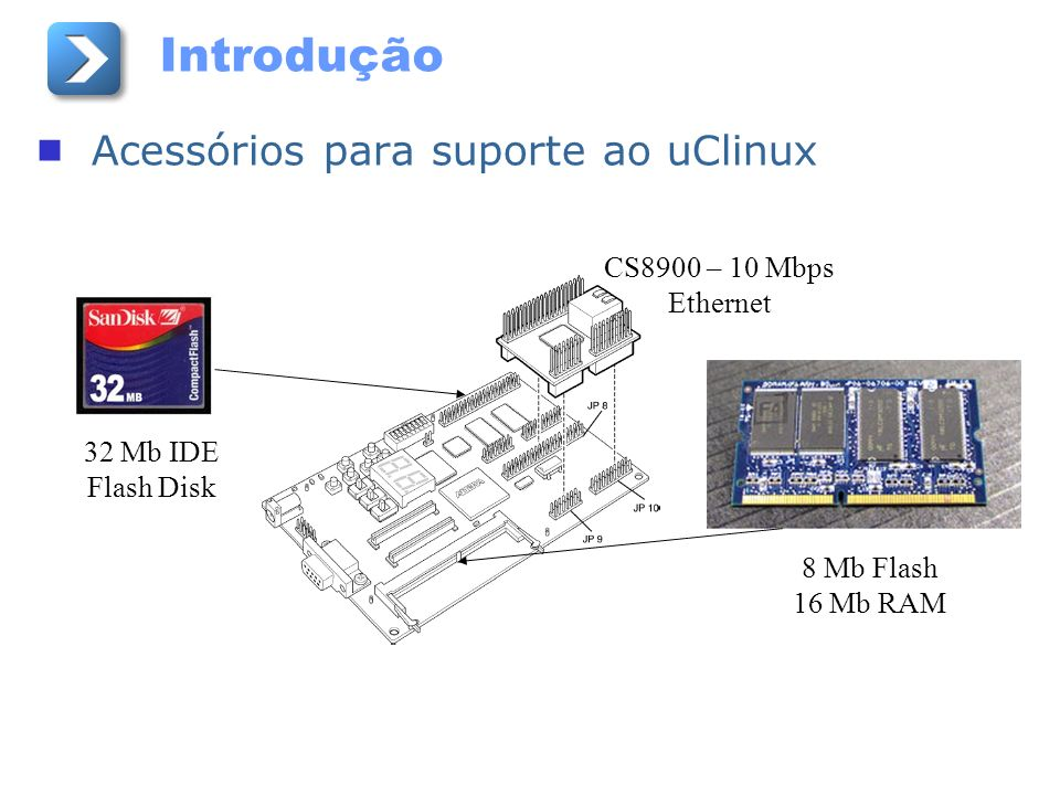 Introdução Acessórios para suporte ao uClinux 32 Mb IDE Flash Disk CS8900 – 10 Mbps Ethernet 8 Mb Flash 16 Mb RAM