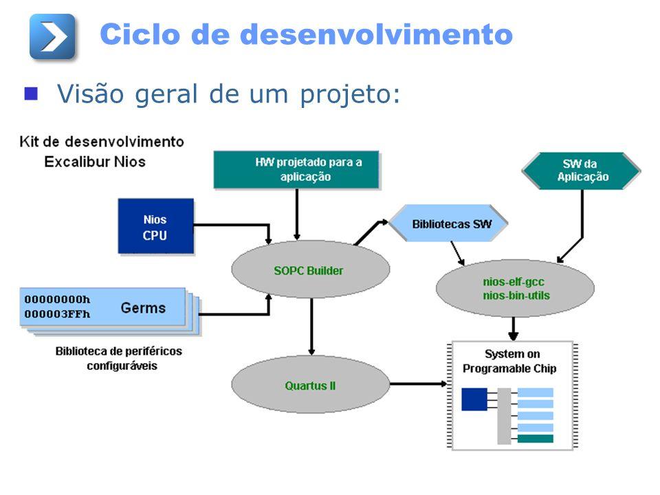 Ciclo de desenvolvimento Visão geral de um projeto: