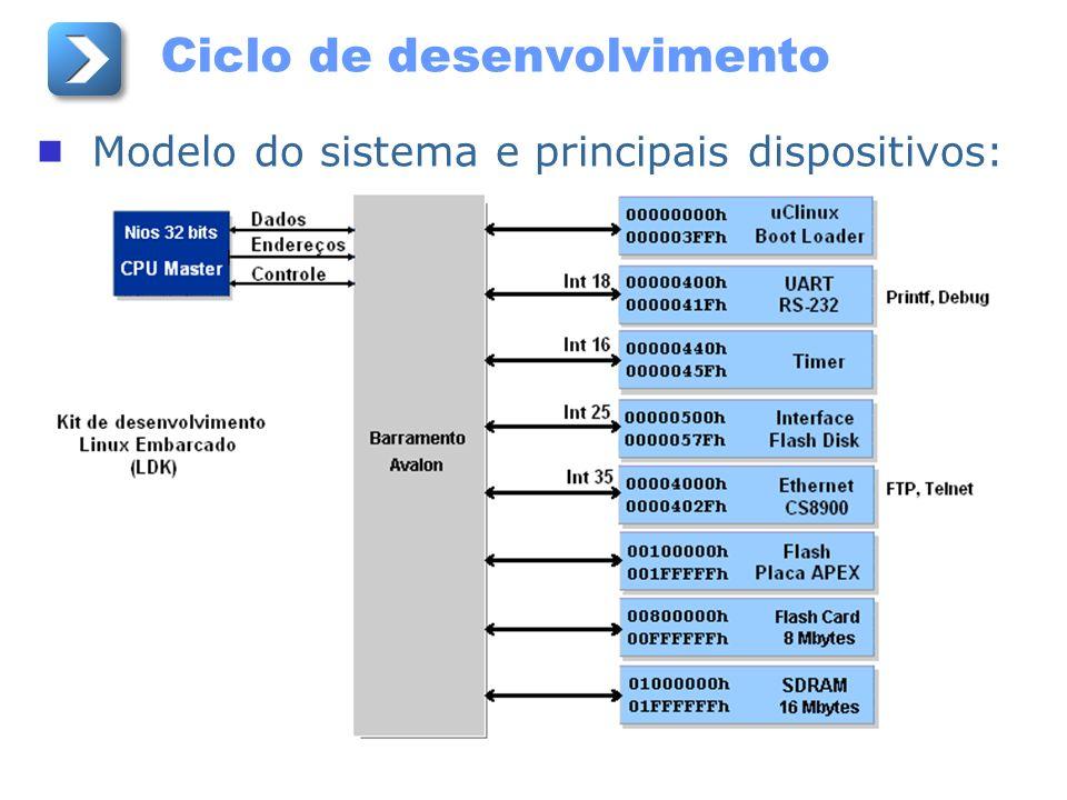 Ciclo de desenvolvimento Modelo do sistema e principais dispositivos: