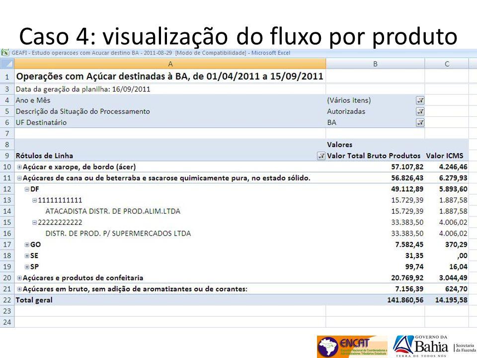Caso 4: visualização do fluxo por produto