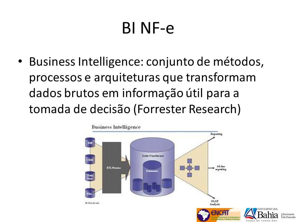 BI NF-e Histórico – Atuação do ENCAT junto ao ETCO – Termo de cooperação ETCO – Governo da Bahia (set/2009) – Desenvolvimento da solução de out/2009 a mar/2011, por equipe Microsoft e Sefaz/BA – Implantação na Sefaz/BA em abr/2011 – Disponibilização para 16 UF em jun-ago/2011