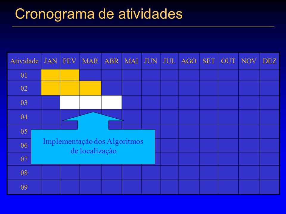 Cronograma de atividades AtividadeJANFEVMARABRMAIJUNJULAGOSETOUTNOVDEZ 01 02 03 04 05 06 07 08 09 Implementação dos Algoritmos de localização