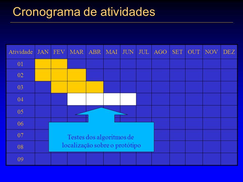 Cronograma de atividades AtividadeJANFEVMARABRMAIJUNJULAGOSETOUTNOVDEZ 01 02 03 04 05 06 07 08 09 Testes dos algoritmos de localização sobre o protóti