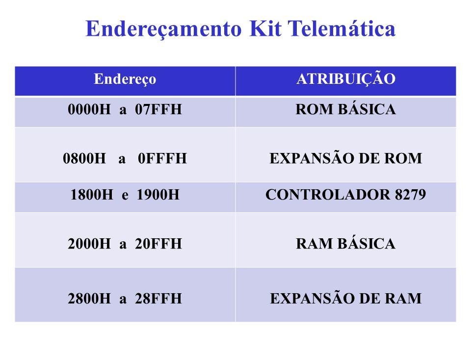 Endereçamento Kit Telemática EndereçoATRIBUIÇÃO 0000H a 07FFHROM BÁSICA 0800H a 0FFFHEXPANSÃO DE ROM 1800H e 1900HCONTROLADOR 8279 2000H a 20FFHRAM BÁSICA 2800H a 28FFHEXPANSÃO DE RAM