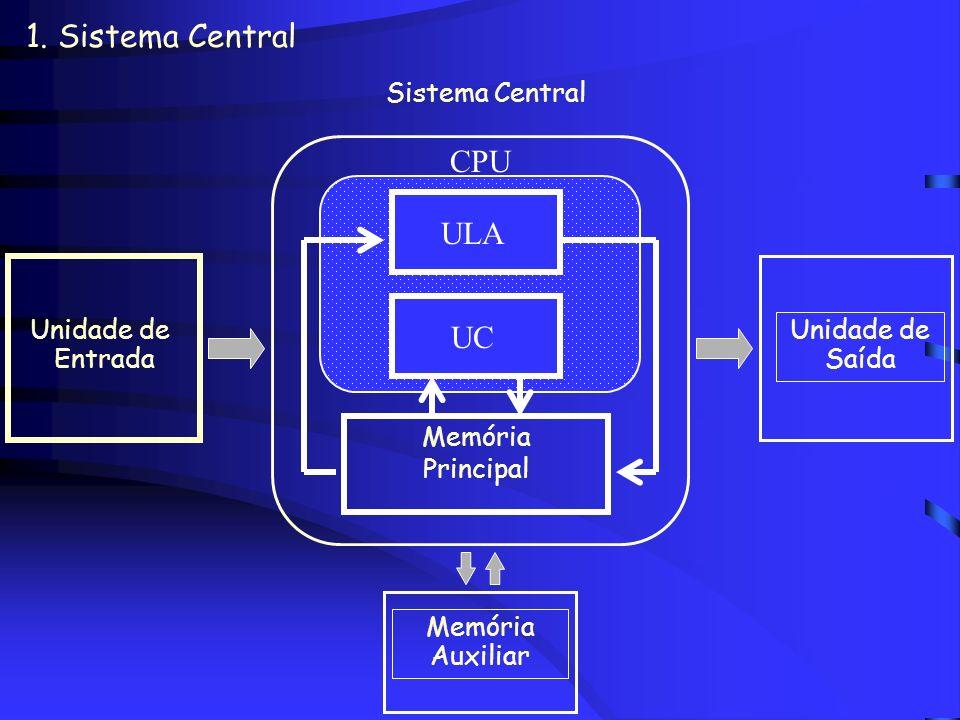 1. Sistema Central Unidade de Saída Unidade de Entrada Memória Auxiliar Sistema Central CPU Memória Principal UC ULA