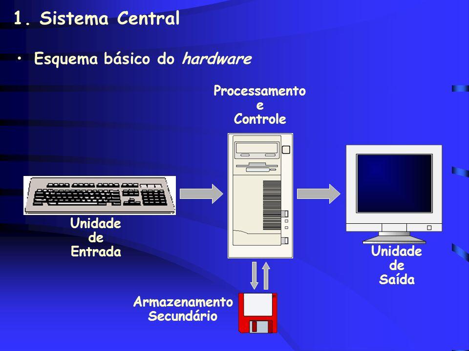 1. Sistema Central Localização: Gabinete Composto por circuitos eletrônicos (ou integrados) Principal: CPU –Gerencia todas as funções do sistema –Proc