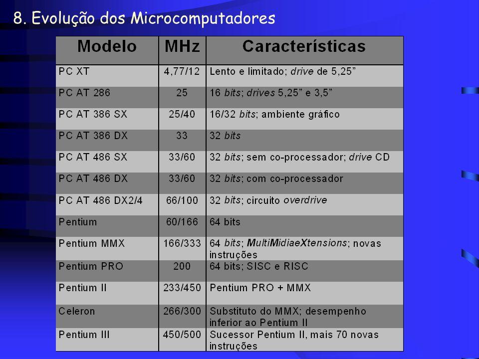 8. Evolução dos Microcomputadores Histórico dos processadores (Intel) –PC XT (eXtended Technology) –PC AT (Advanced Technology) –Pentium Observação –C