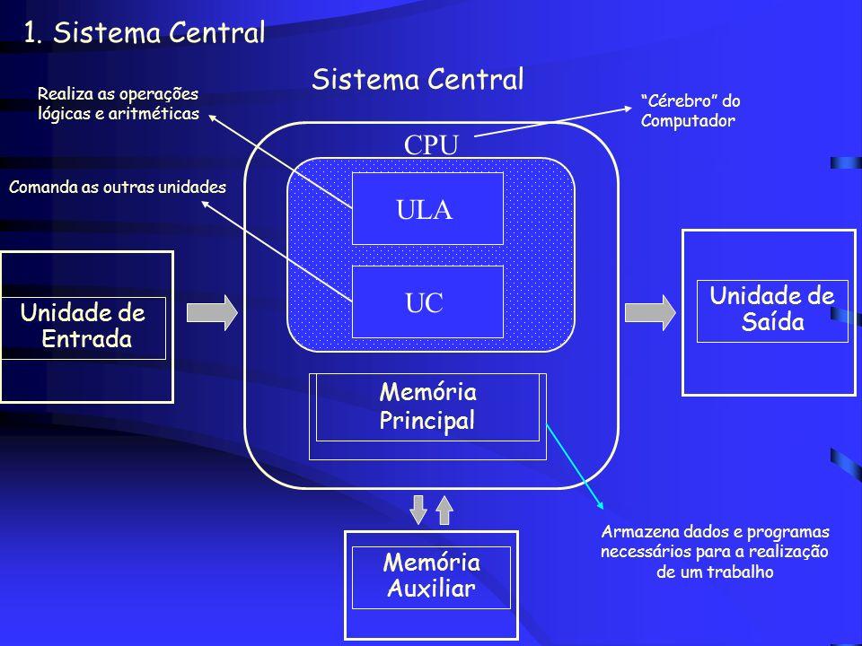 1. Sistema Central Unidade de Entrada Unidade de Saída Memória Auxiliar Periféricos Sistema Central