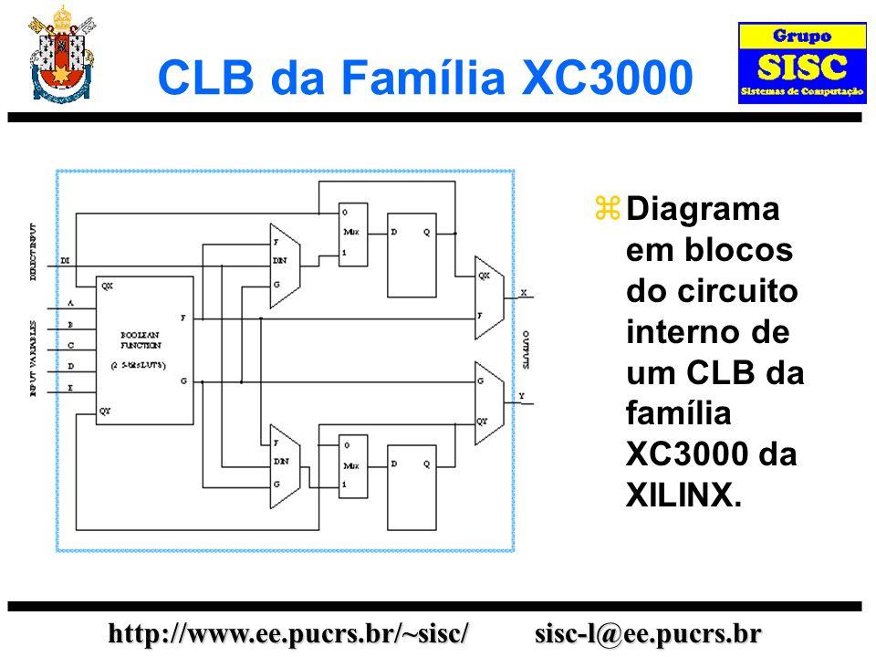 http://www.ee.pucrs.br/~sisc/ sisc-l@ee.pucrs.br CLB da Família XC3000 Diagrama em blocos do circuito interno de um CLB da família XC3000 da XILINX.