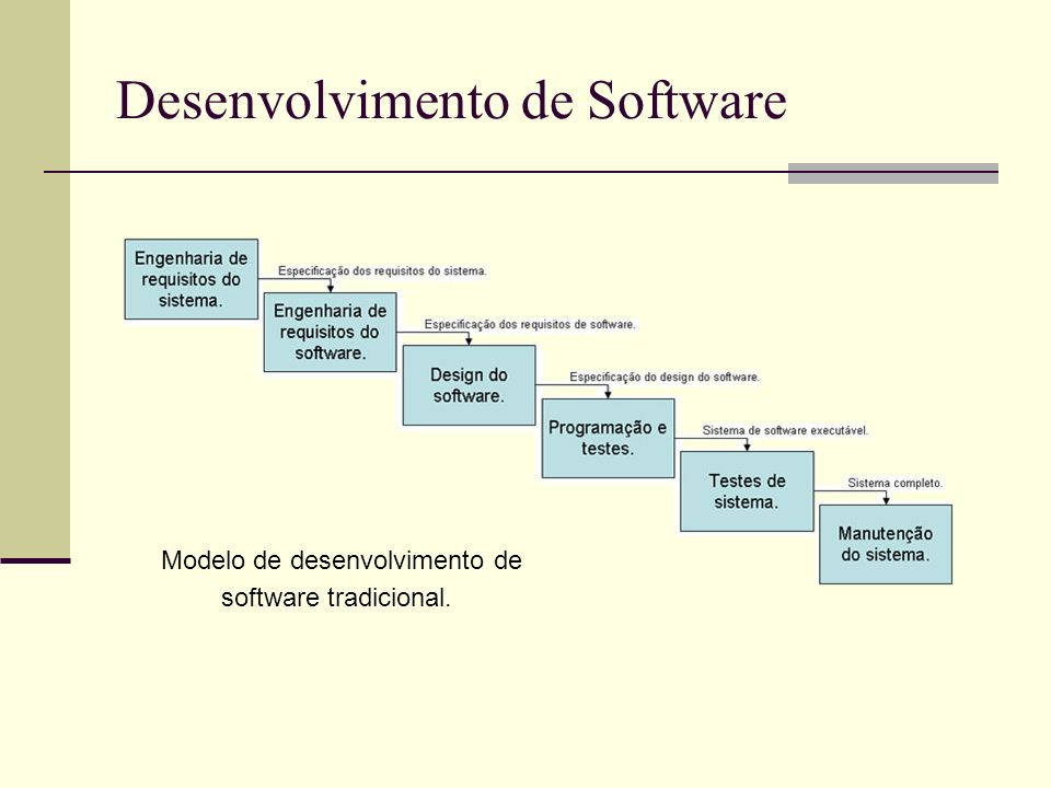 13/4/2005Seminário da disciplina de PPD – PPGCC - PUCRS Desenvolvimento de Software Modelo de desenvolvimento de software tradicional.