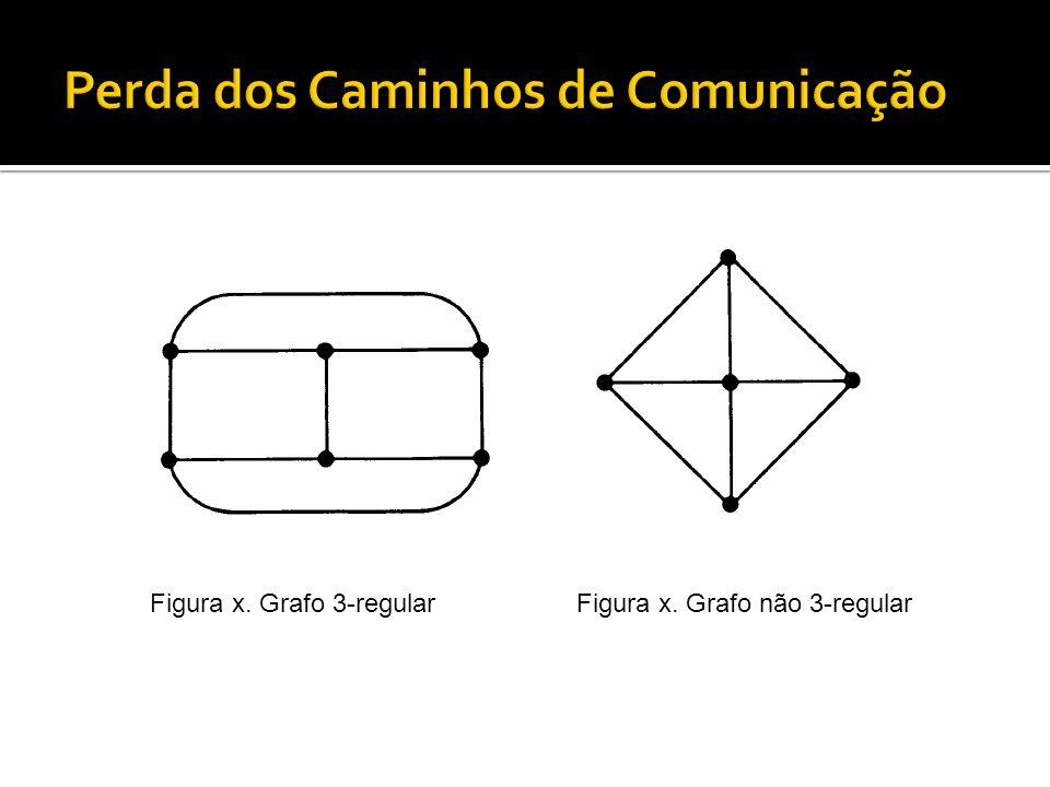 Figura x. Grafo 3-regularFigura x. Grafo não 3-regular