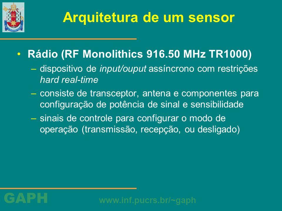 GAPH www.inf.pucrs.br/~gaph Arquitetura de um sensor Rádio (RF Monolithics 916.50 MHz TR1000) –dispositivo de input/ouput assíncrono com restrições ha