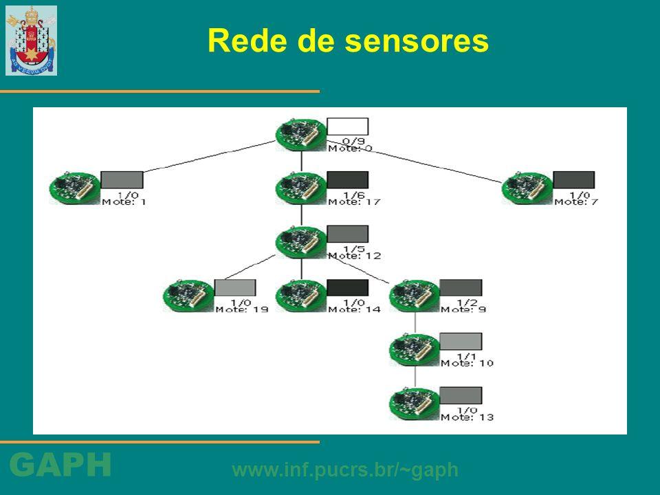 GAPH www.inf.pucrs.br/~gaph TinyOS Hardware sintético Radio Byte –envia ou recebe dados do modulo RFM e sinaliza quando o byte inteiro foi completo –tarefas internas simplesmente codificam ou decodificam os dados –possui interface e funcionalidade similares aos do UART (interface entre a serial e o barramento do microprocessador): oferece os mesmos comandos e sinaliza os mesmos eventos, lidam com dados de mesma granularidade e realizam internamente tarefas semelhantes