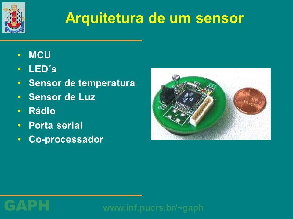 GAPH www.inf.pucrs.br/~gaph Arquitetura de um sensor MCU LED´s Sensor de temperatura Sensor de Luz Rádio Porta serial Co-processador