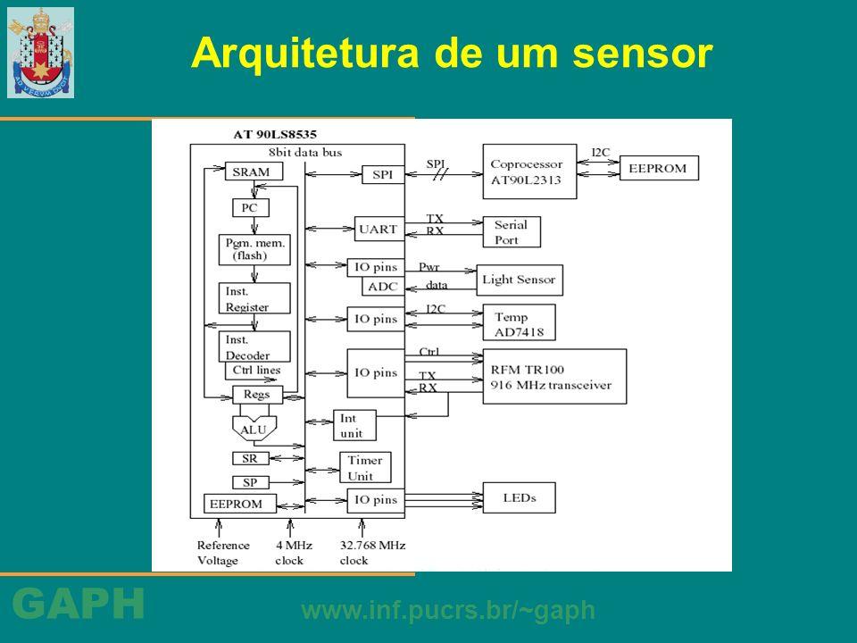GAPH www.inf.pucrs.br/~gaph Arquitetura de um sensor MCU (ATMEL AT90LS8535) –barramento de 8-bits –endereçamento de 16-bits –32 registradores de propósito geral de 8-bits –4 MHz e 3.0V –8 KB de memória flash para memória de programa –512 bytes para memória de dados