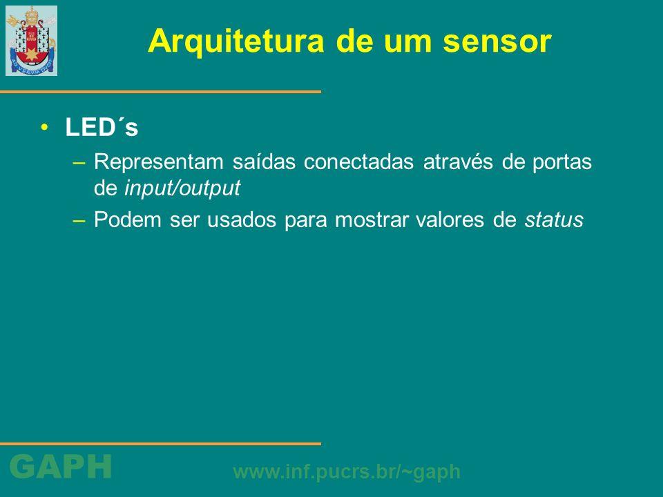GAPH www.inf.pucrs.br/~gaph Arquitetura de um sensor Rádio (RF Monolithics 916.50 MHz TR1000) –dispositivo de input/ouput assíncrono com restrições hard real-time –consiste de transceptor, antena e componentes para configuração de potência de sinal e sensibilidade –sinais de controle para configurar o modo de operação (transmissão, recepção, ou desligado)