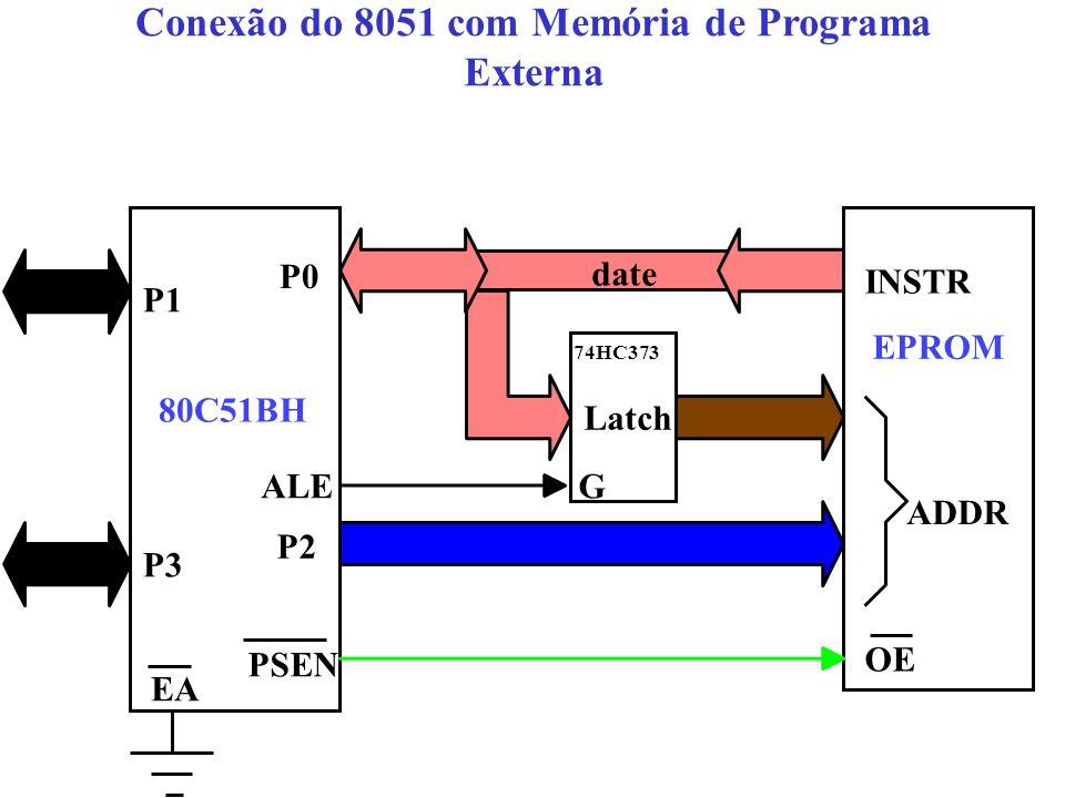 Conexão do 8051 com Memória de Programa Externa date ADDR OE INSTR EPROM 80C51BH P1 P3 P2 P0 PSEN Latch ALEG EA 74HC373