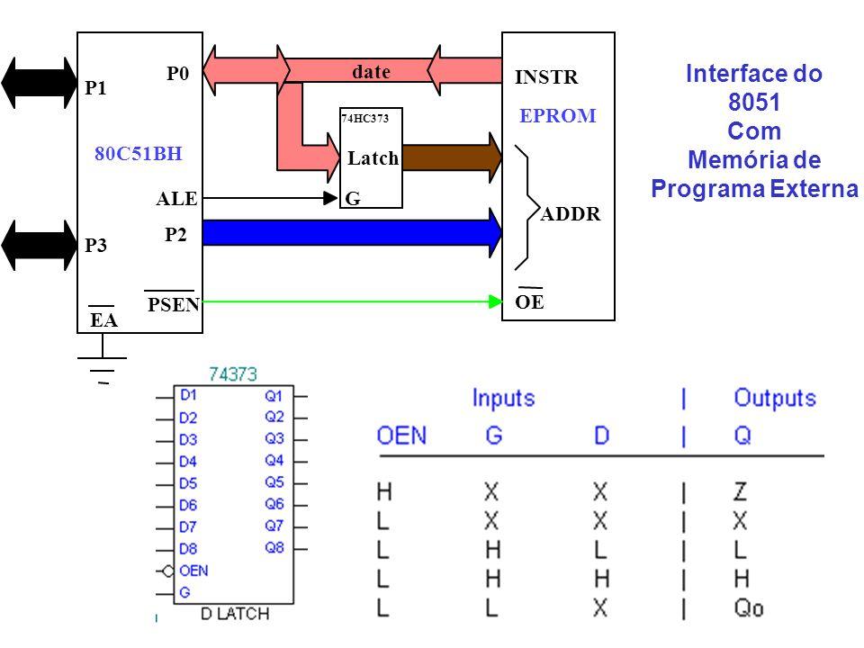 date ADDR OE INSTR EPROM 80C51BH P1 P3 P2 P0 PSEN Latch ALEG EA 74HC373 Interface do 8051 Com Memória de Programa Externa
