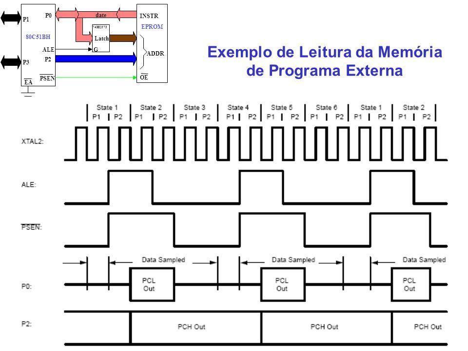 date ADDR OE INSTR EPROM 80C51BH P1 P3 P2 P0 PSEN Latch ALEG EA 74HC373 Exemplo de Leitura da Memória de Programa Externa