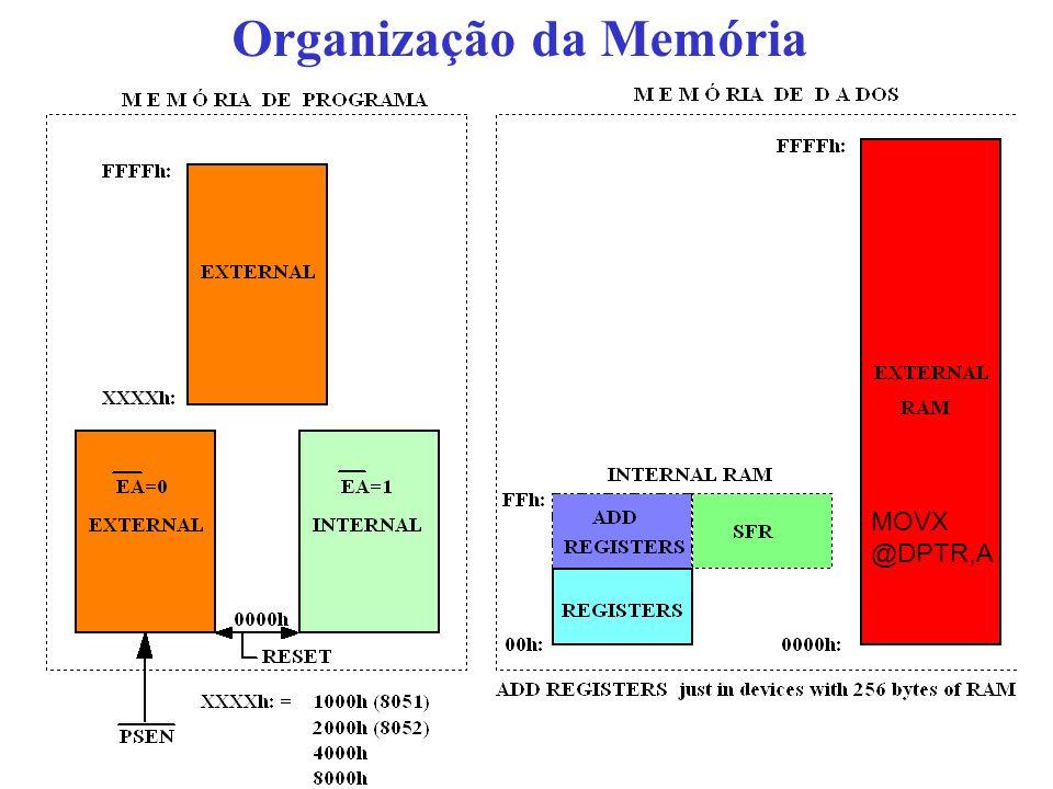 Organização da Memória MOVX @DPTR,A