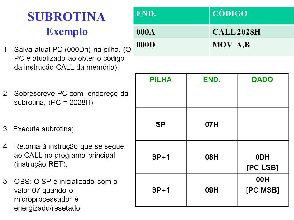 SUBROTINA Exemplo PILHAEND.DADO SP07H SP+108H0DH [PC LSB] SP+109H 00H [PC MSB] 1Salva atual PC (000Dh) na pilha. (O PC é atualizado ao obter o código