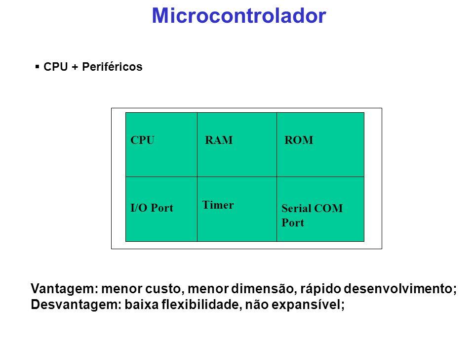 Microcontrolador Vantagem: menor custo, menor dimensão, rápido desenvolvimento; Desvantagem: baixa flexibilidade, não expansível; RAM ROM I/O Port Tim