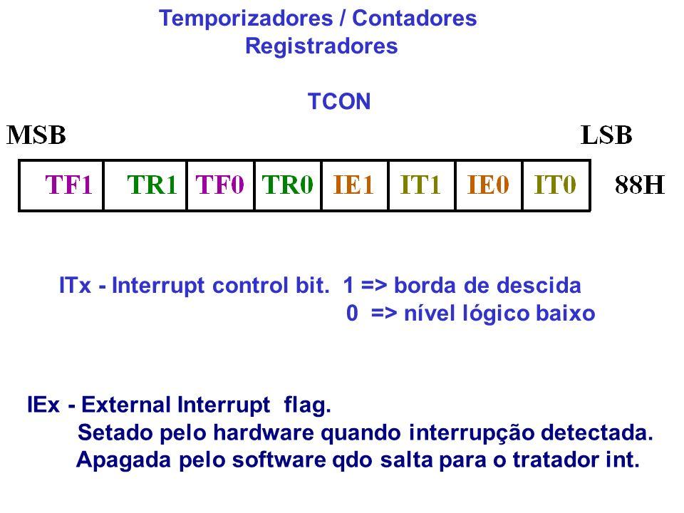 Temporizadores / Contadores Registradores TCON IEx - External Interrupt flag. Setado pelo hardware quando interrupção detectada. Apagada pelo software