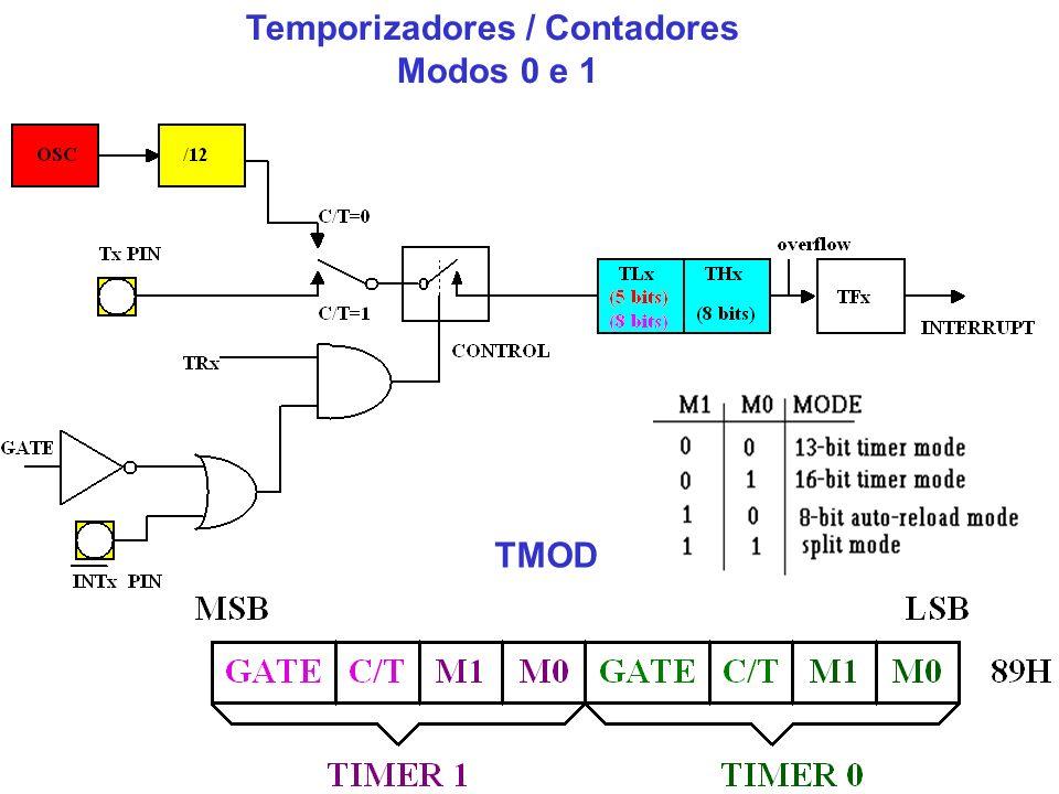 Temporizadores / Contadores Modos 0 e 1 TMOD