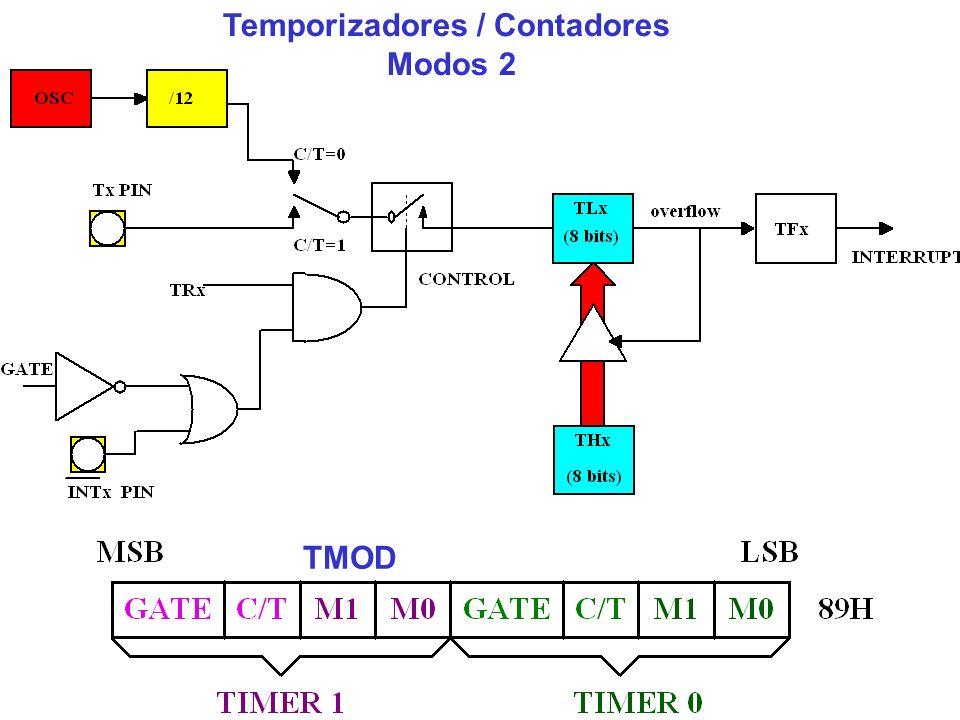 Temporizadores / Contadores Modos 2 TMOD