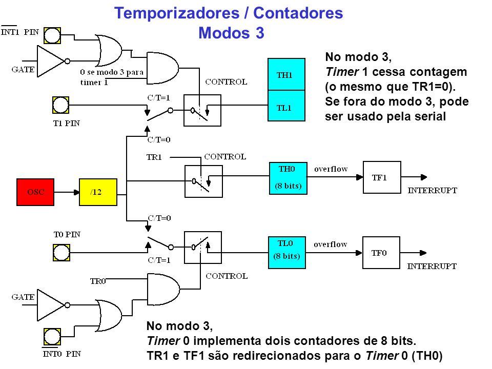 Temporizadores / Contadores Modos 3 No modo 3, Timer 0 implementa dois contadores de 8 bits. TR1 e TF1 são redirecionados para o Timer 0 (TH0) No modo