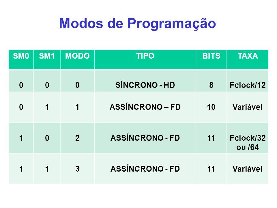SM0SM1MODOTIPOBITSTAXA 000SÍNCRONO - HD8Fclock/12 011ASSÍNCRONO – FD10Variável 102ASSÍNCRONO - FD11Fclock/32 ou /64 113ASSÍNCRONO - FD11Variável Modos