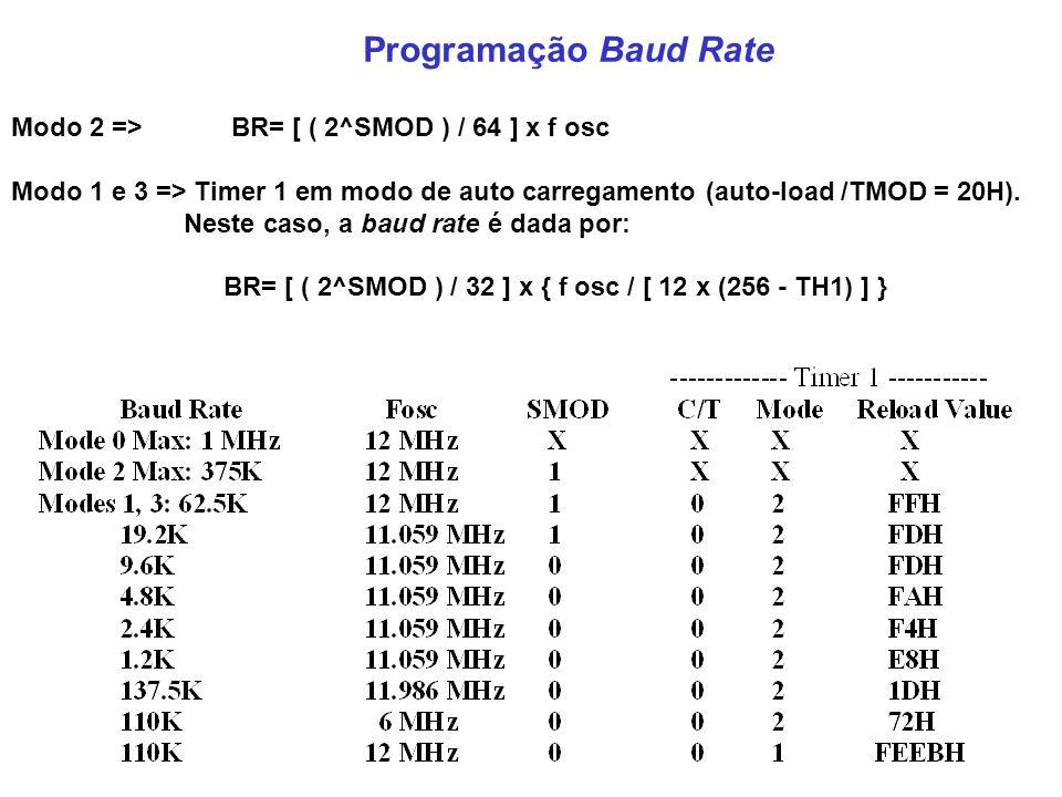 Modo 2 => BR= [ ( 2^SMOD ) / 64 ] x f osc Modo 1 e 3 => Timer 1 em modo de auto carregamento (auto-load /TMOD = 20H). Neste caso, a baud rate é dada p