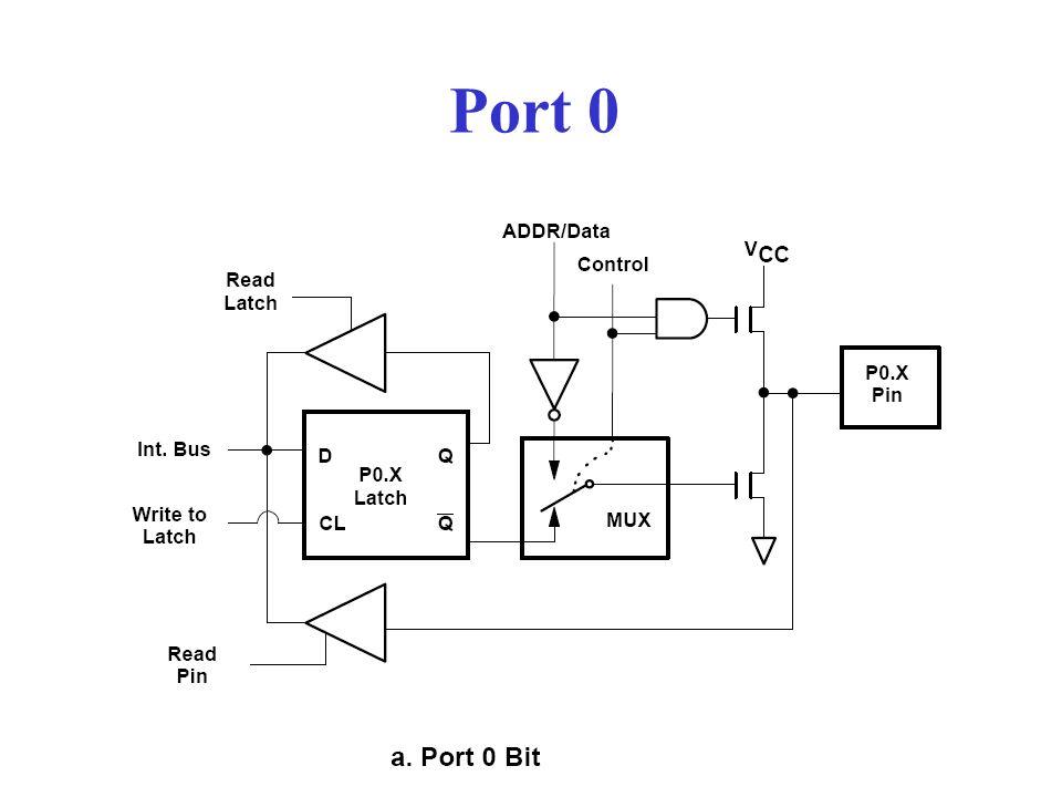 Port 0