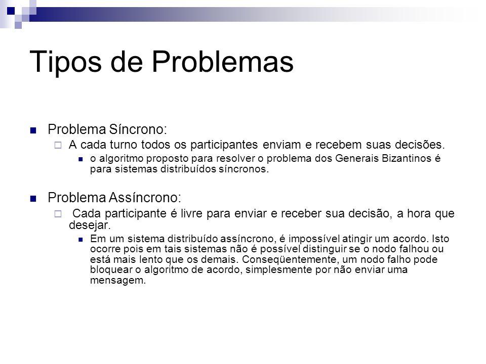 Tipos de Problemas Problema Síncrono: A cada turno todos os participantes enviam e recebem suas decisões. o algoritmo proposto para resolver o problem