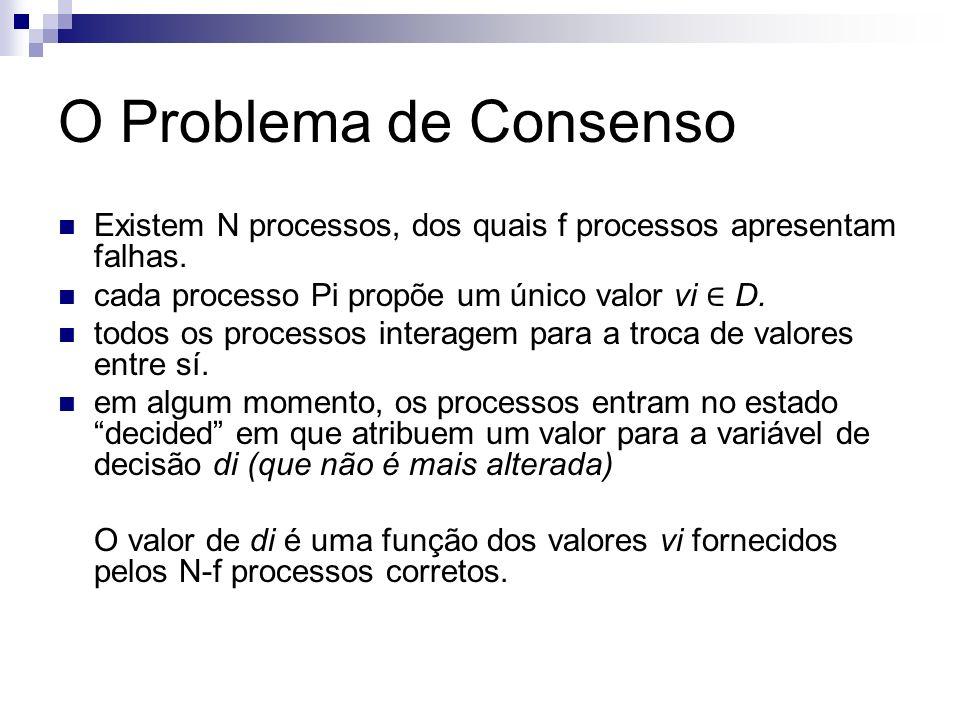 O Problema de Consenso Existem N processos, dos quais f processos apresentam falhas. cada processo Pi propõe um único valor vi D. todos os processos i