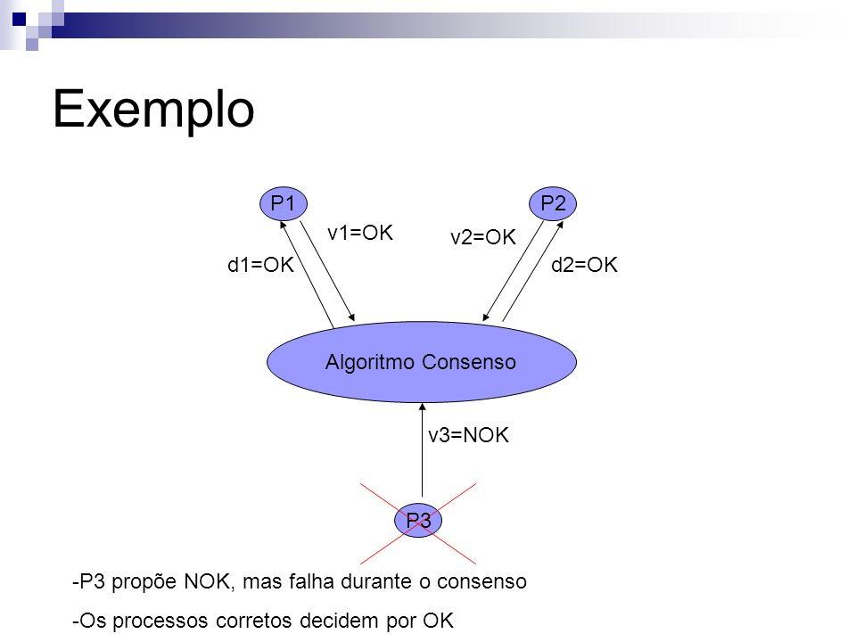 Exemplo Algoritmo Consenso P1P2 P3 v3=NOK v1=OK v2=OK d1=OKd2=OK -P3 propõe NOK, mas falha durante o consenso -Os processos corretos decidem por OK