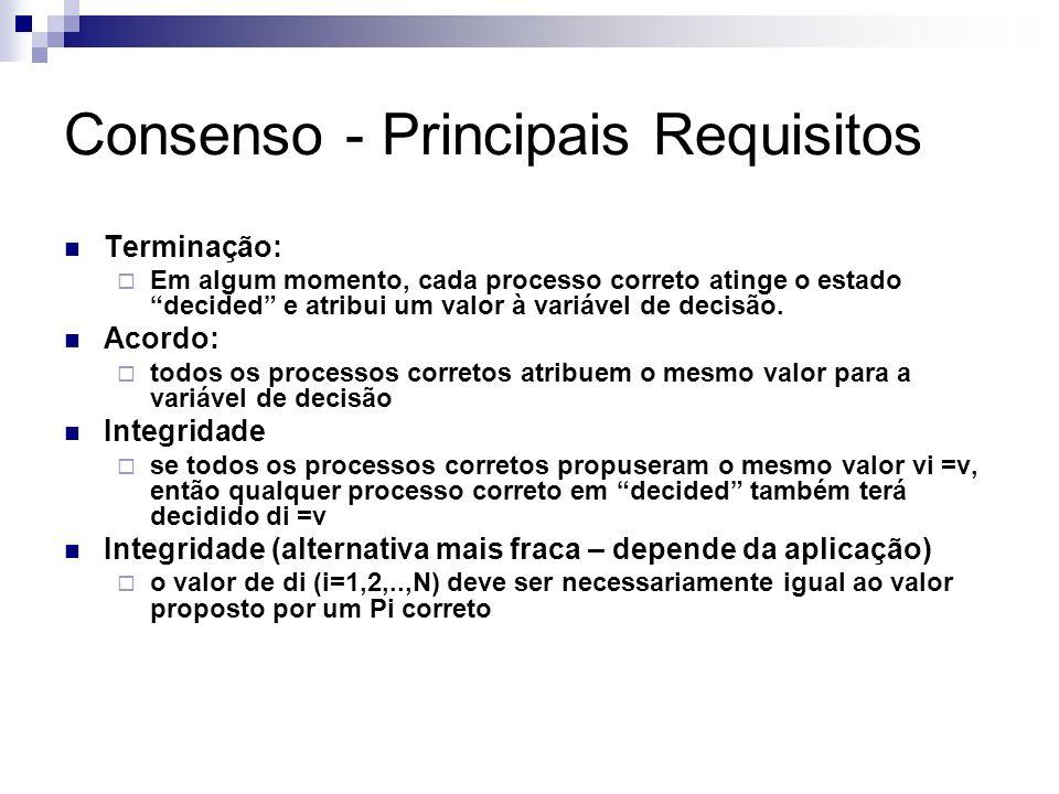Consenso - Principais Requisitos Terminação: Em algum momento, cada processo correto atinge o estado decided e atribui um valor à variável de decisão.