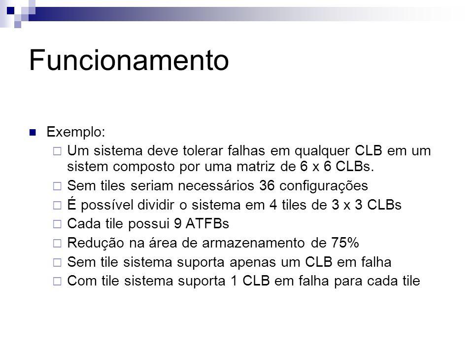 Funcionamento Exemplo: Um sistema deve tolerar falhas em qualquer CLB em um sistem composto por uma matriz de 6 x 6 CLBs. Sem tiles seriam necessários